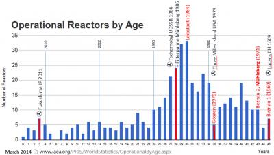 Worldwide Reactors by age
