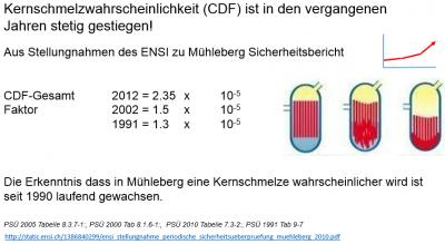 cdf 400x219 Überparteiliche JA Kampagne zur Initiative «Mühleberg vom Netz» lanciert