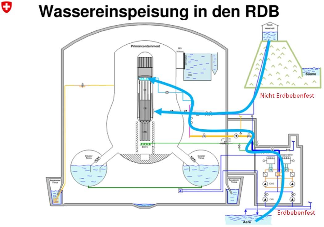RDBEinspeisung Mühleberg Bilder