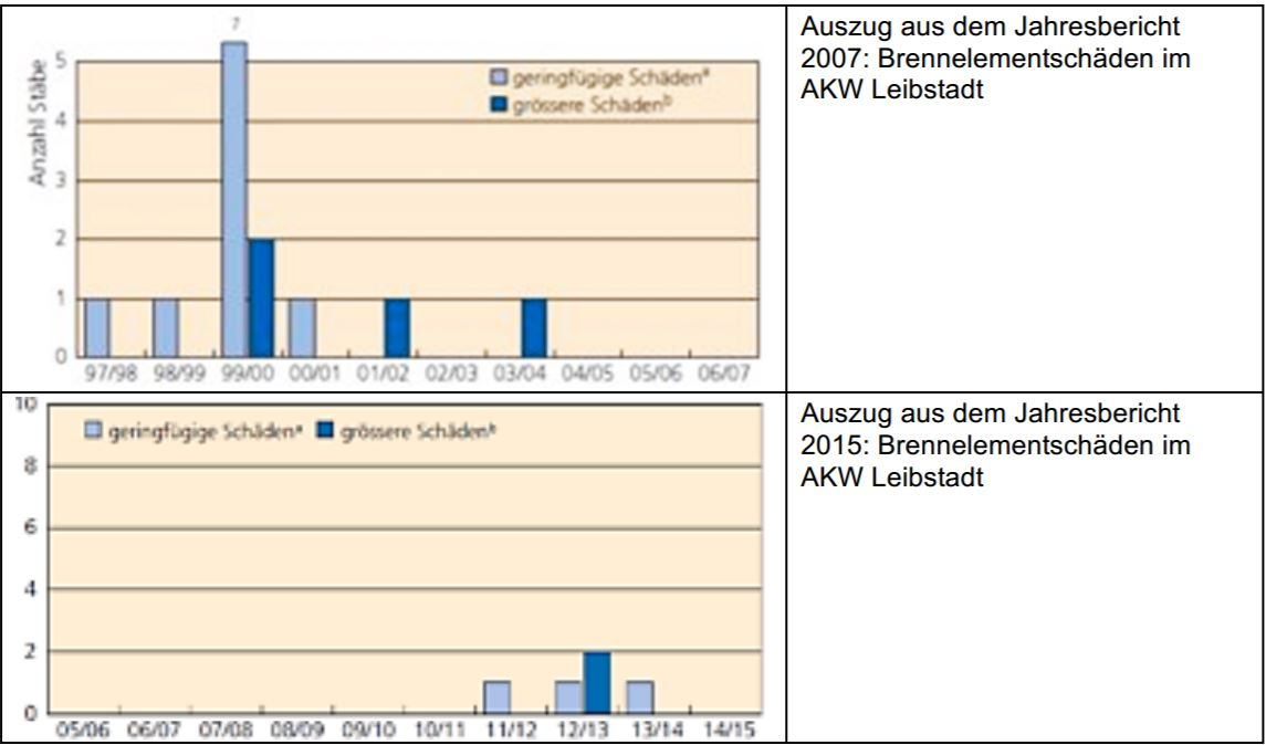 Brennelementschäden Leibstadt: Immer wieder Probleme mit Brennelementen