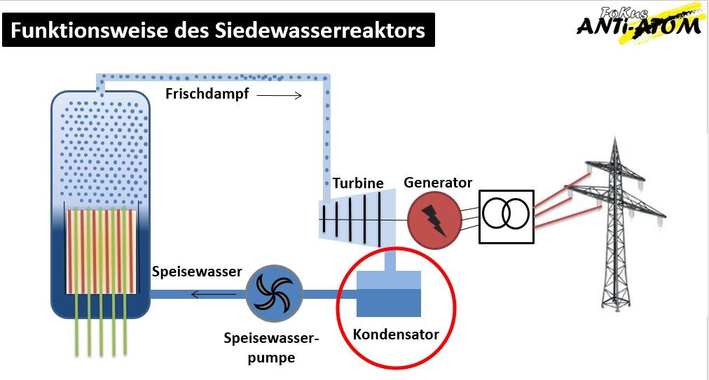 SWR Leibstadt: Jetzt auch noch Probleme mit der Abluft des Turbinenkondensators